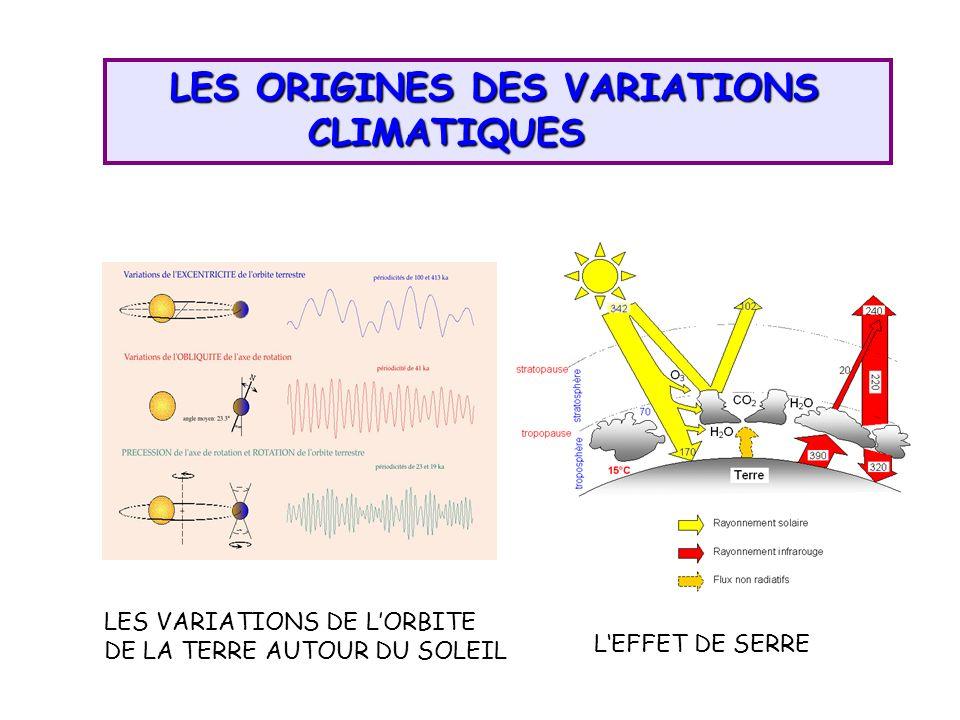 LES ORIGINES DES VARIATIONS CLIMATIQUES