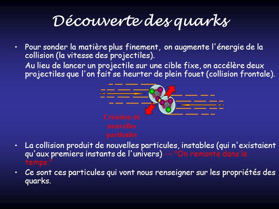 Création de nouvelles particules