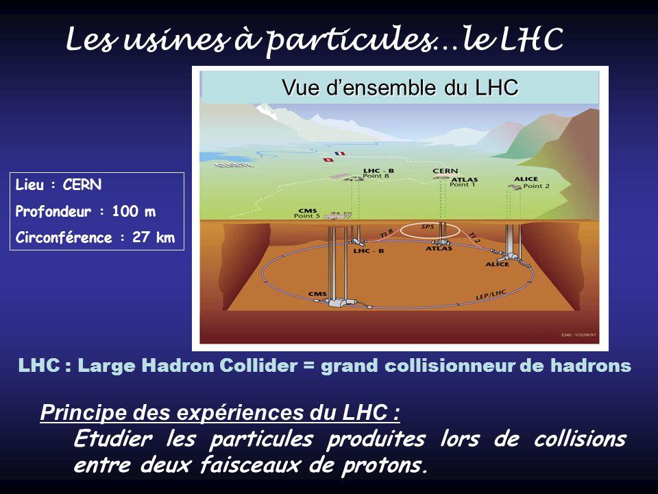 Les usines à particules…le LHC