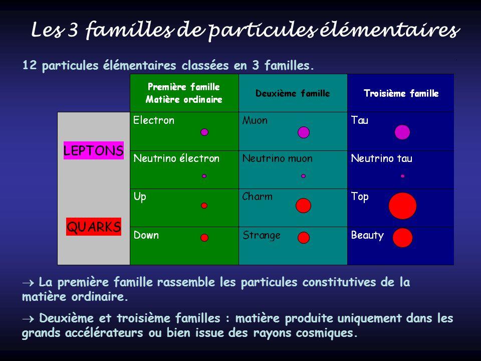 Les 3 familles de particules élémentaires