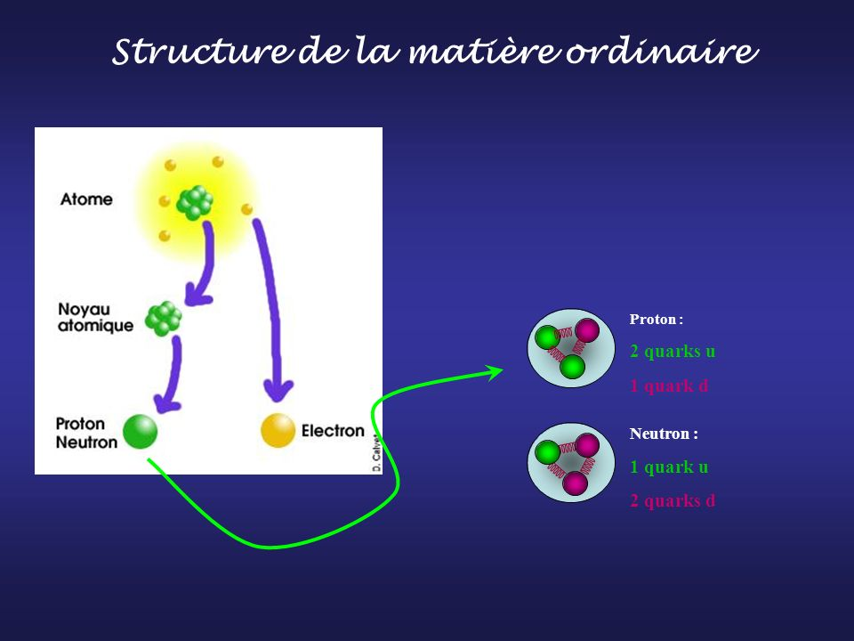 Structure de la matière ordinaire