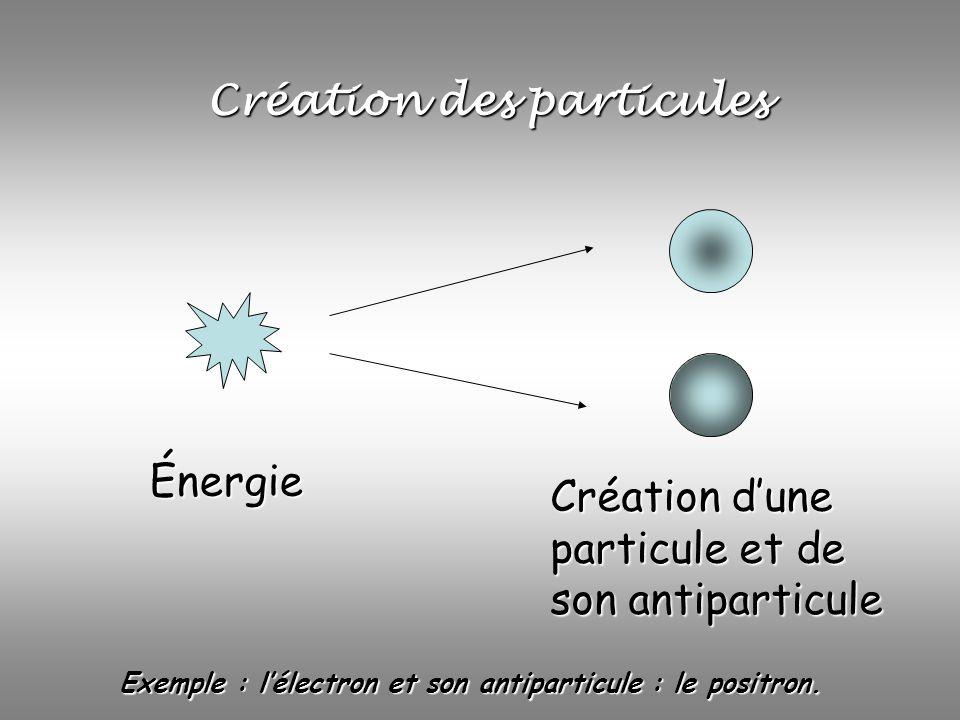Création des particules