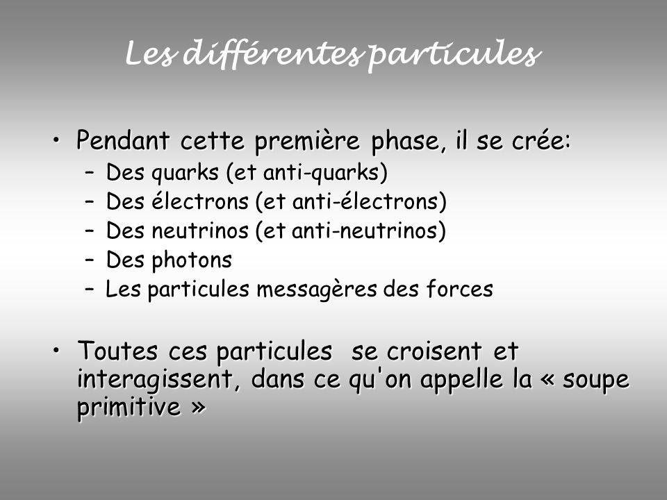 Les différentes particules