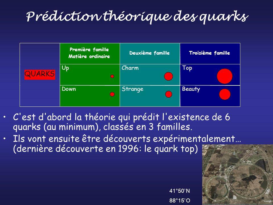 Prédiction théorique des quarks