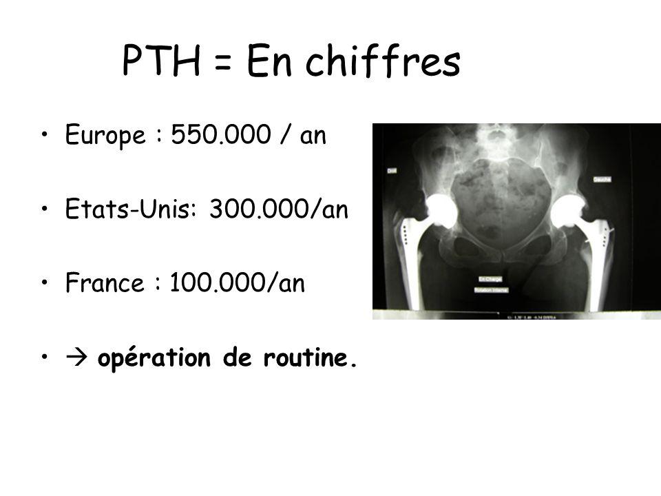 PTH = En chiffres Europe : 550.000 / an Etats-Unis: 300.000/an