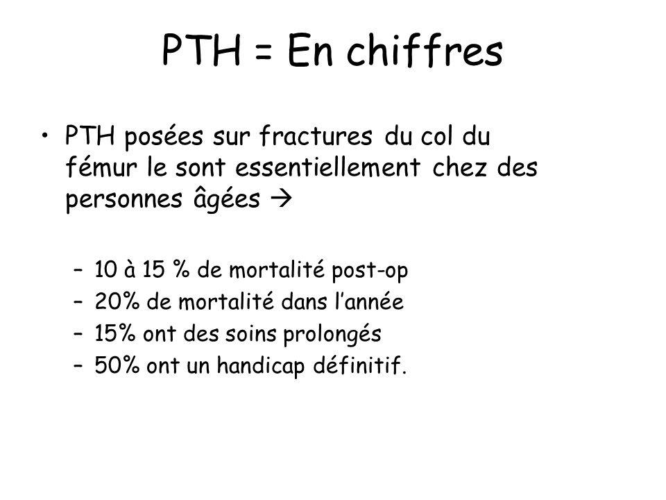 PTH = En chiffres PTH posées sur fractures du col du fémur le sont essentiellement chez des personnes âgées 