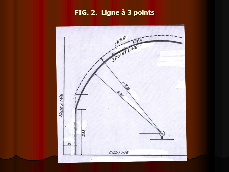 FIG. 2. Ligne à 3 points