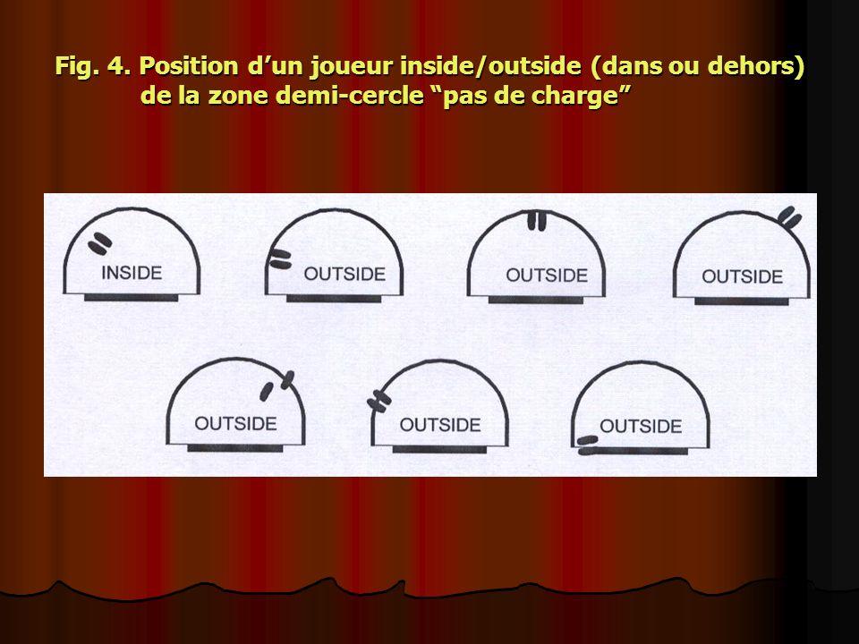 Fig. 4. Position d'un joueur inside/outside (dans ou dehors)