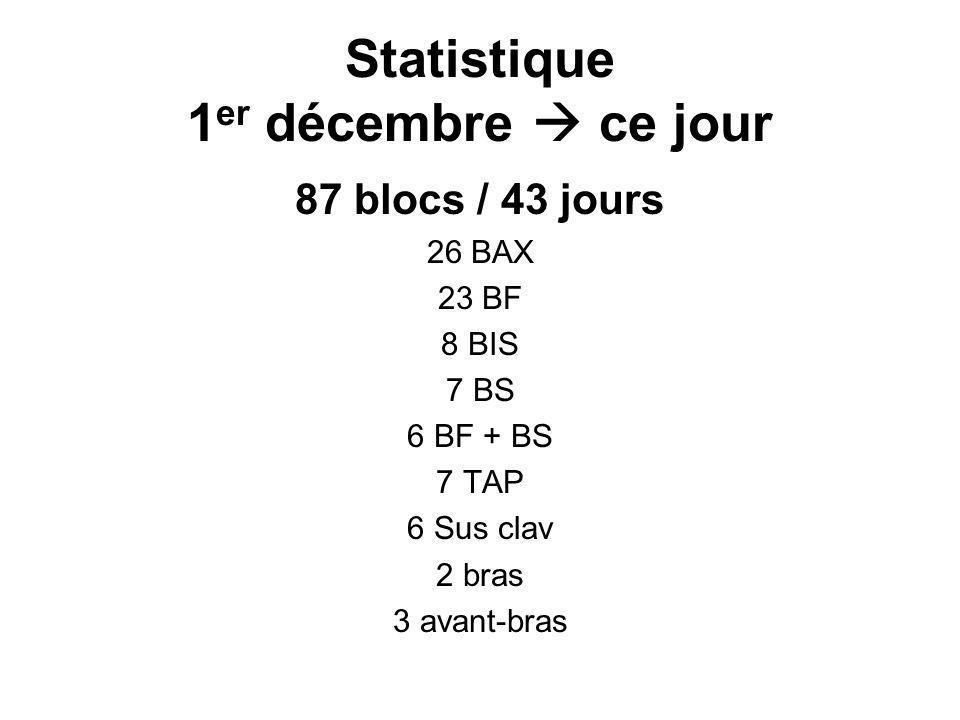 Statistique 1er décembre  ce jour
