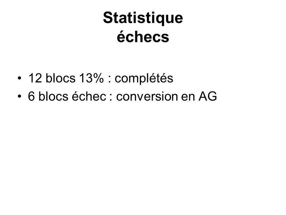 Statistique échecs 12 blocs 13% : complétés