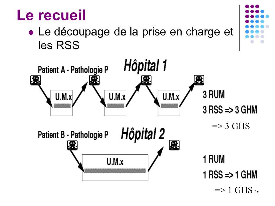 Le recueil Le découpage de la prise en charge et les RSS => 3 GHS