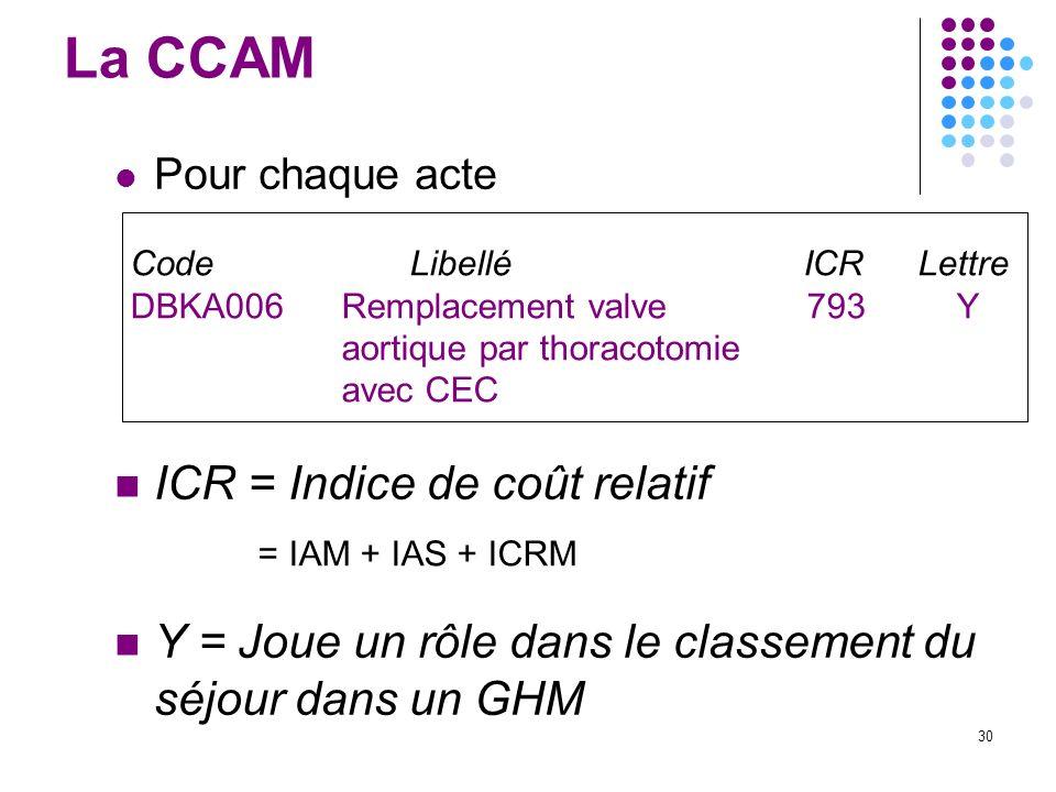 La CCAM ICR = Indice de coût relatif
