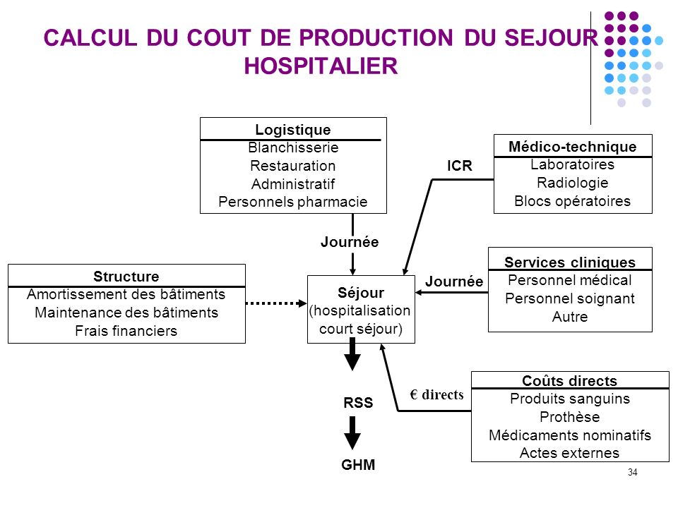 CALCUL DU COUT DE PRODUCTION DU SEJOUR HOSPITALIER