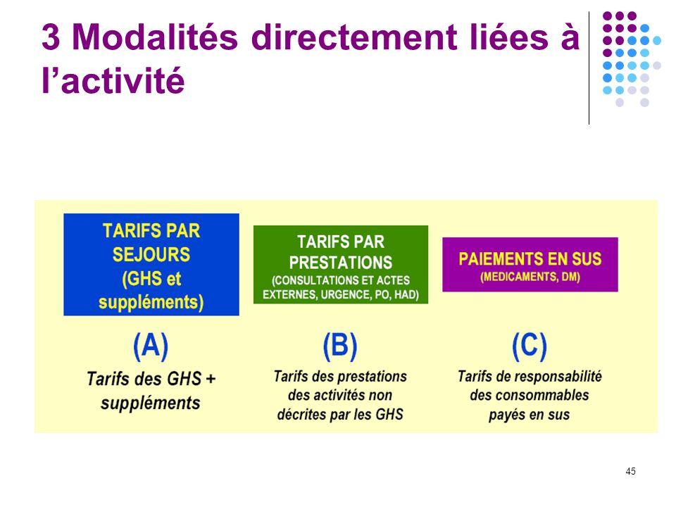 3 Modalités directement liées à l'activité