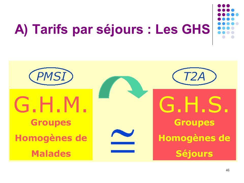 A) Tarifs par séjours : Les GHS