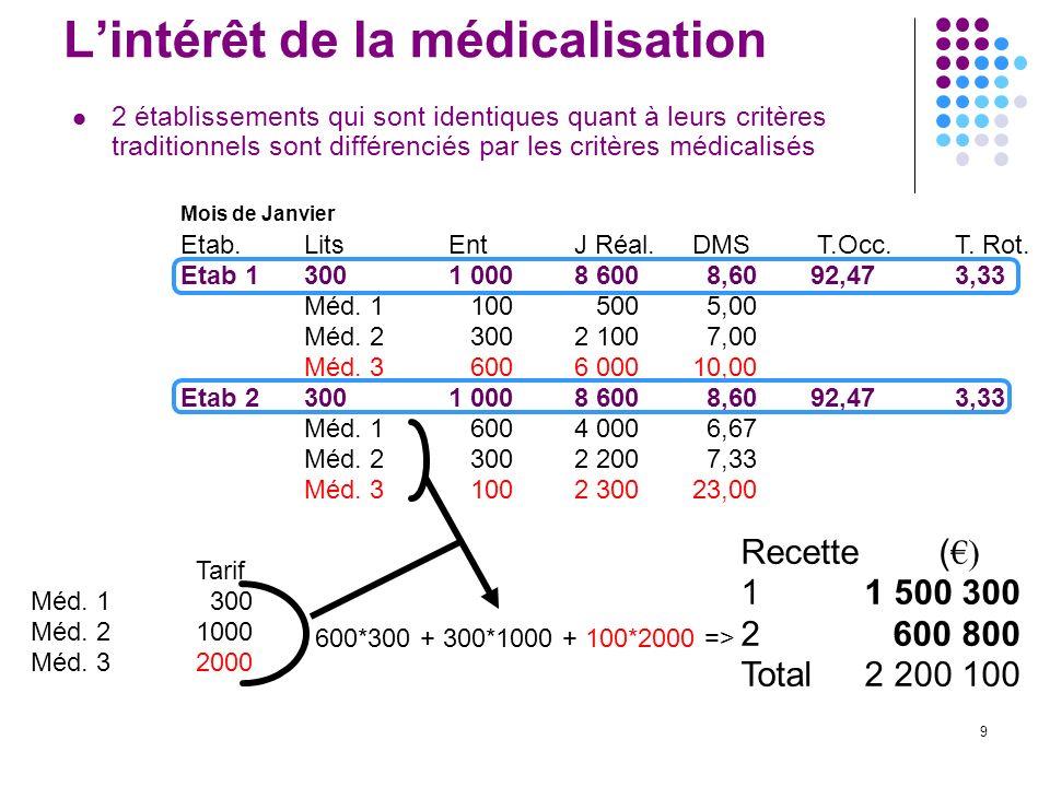 L'intérêt de la médicalisation