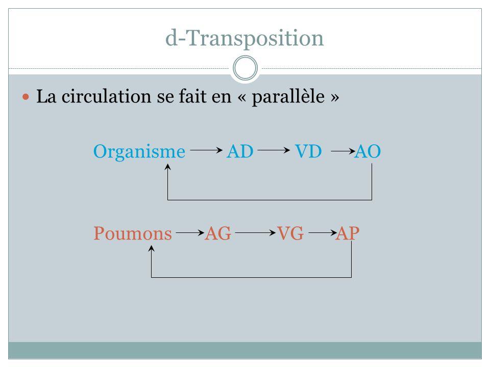 d-Transposition La circulation se fait en « parallèle »