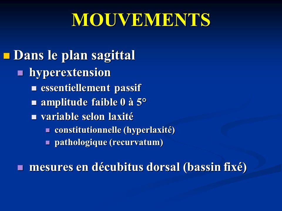 MOUVEMENTS Dans le plan sagittal hyperextension
