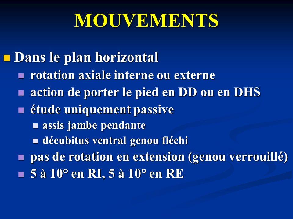 MOUVEMENTS Dans le plan horizontal rotation axiale interne ou externe