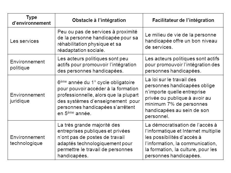 Obstacle à l'intégration Facilitateur de l'intégration