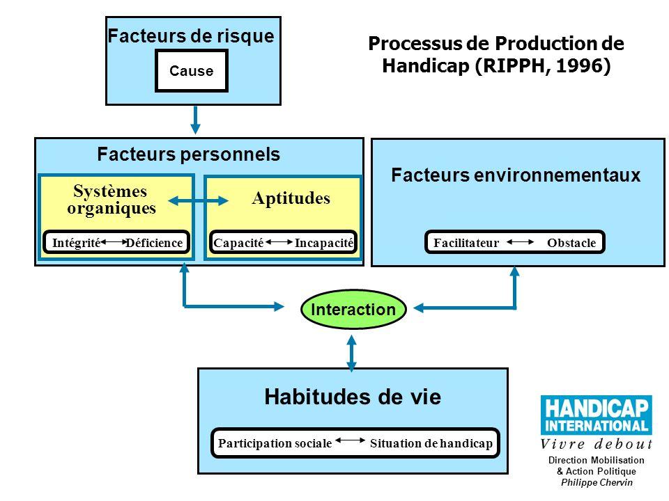 Habitudes de vie Facteurs de risque