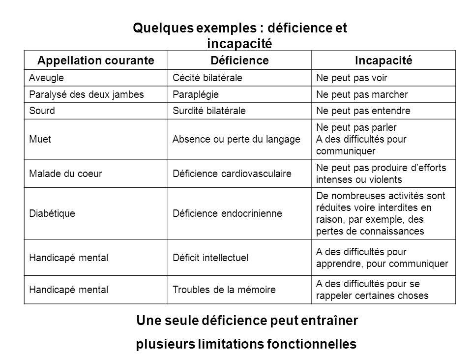 Quelques exemples : déficience et incapacité