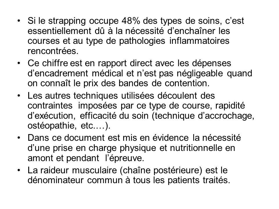 Si le strapping occupe 48% des types de soins, c'est essentiellement dû à la nécessité d'enchaîner les courses et au type de pathologies inflammatoires rencontrées.