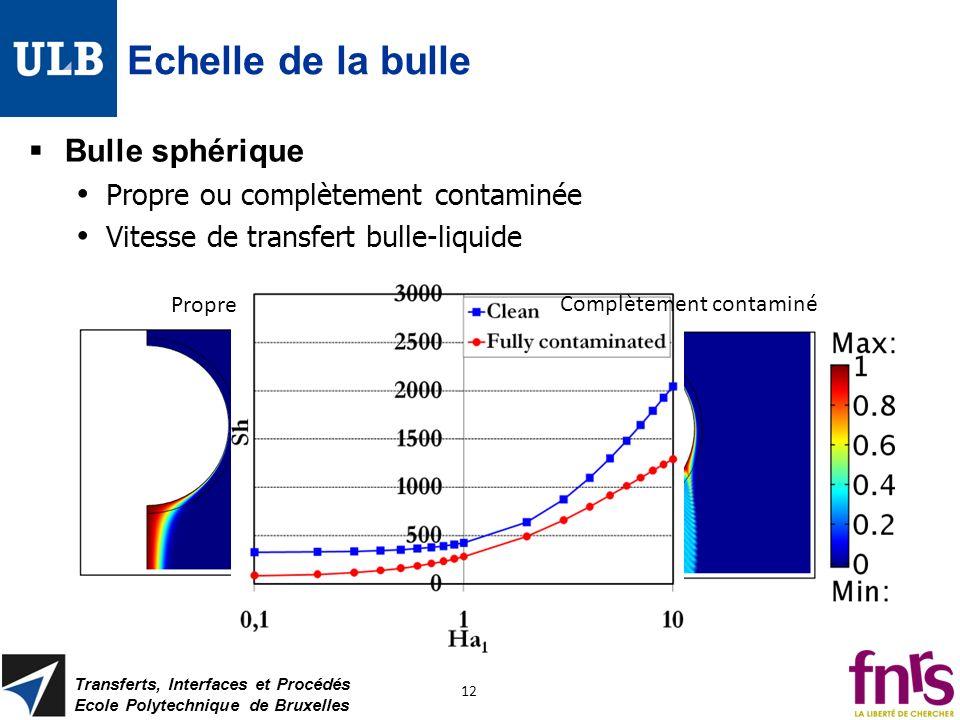 Echelle de la bulle Bulle sphérique Propre ou complètement contaminée