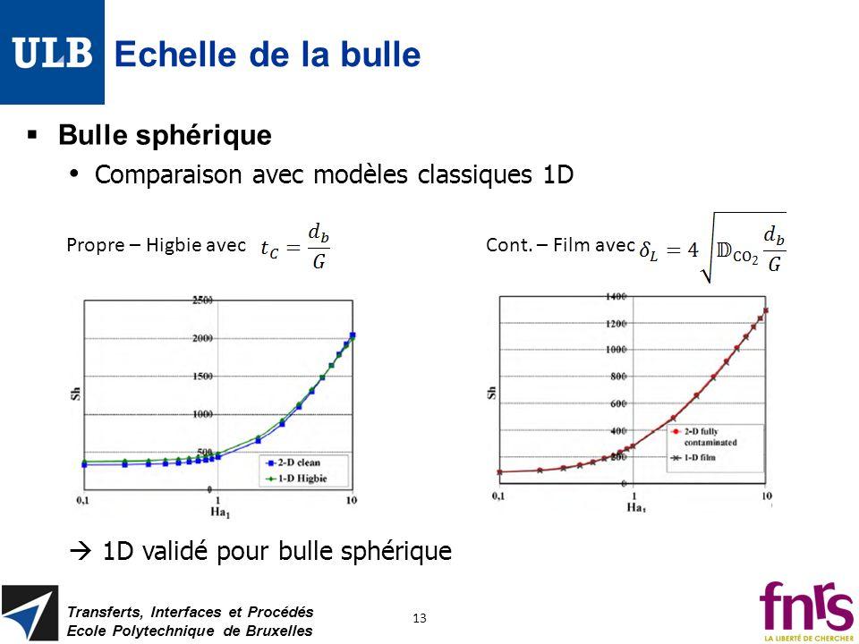 Echelle de la bulle Bulle sphérique