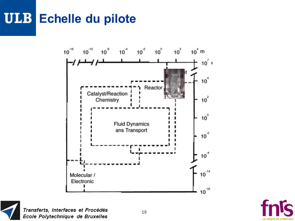 Echelle du pilote Transferts, Interfaces et Procédés