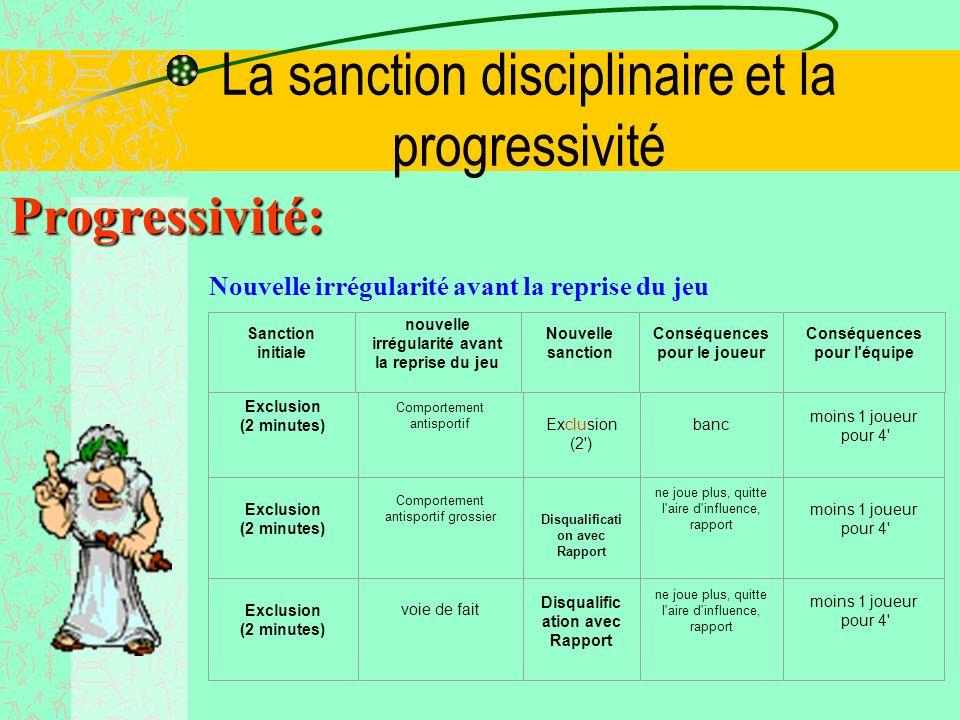 La sanction disciplinaire et la progressivité