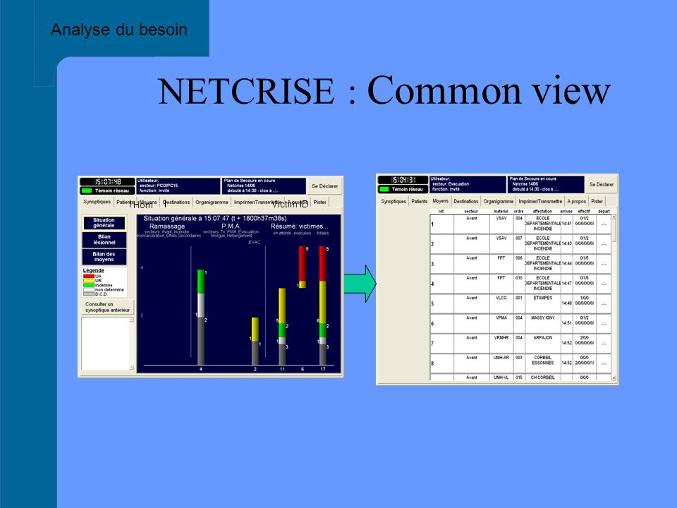 NETCRISE : Common view Analyse du besoin