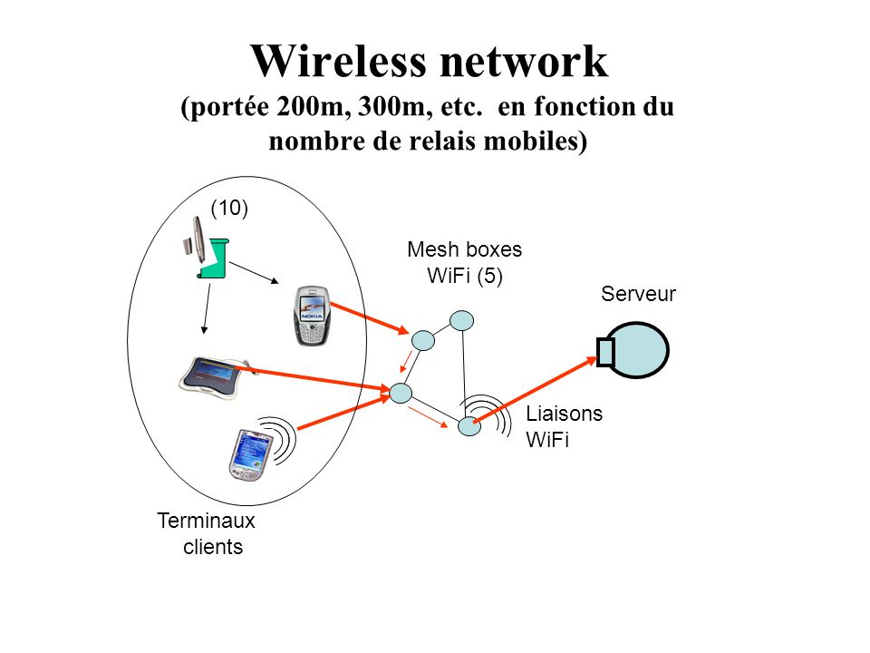 Wireless network (portée 200m, 300m, etc