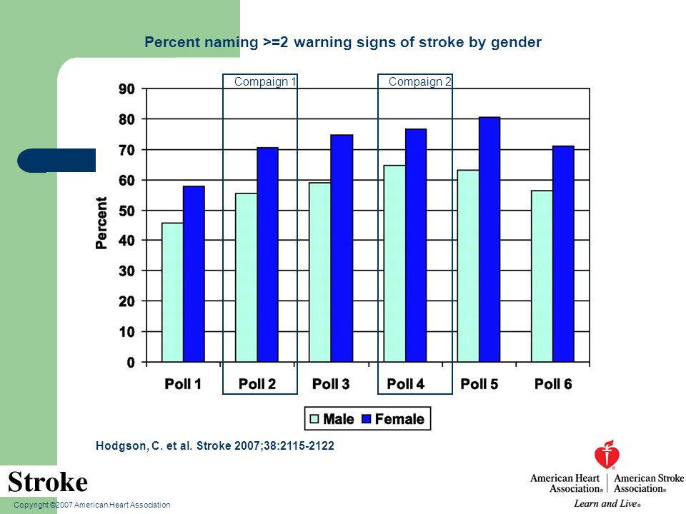 Percent naming >=2 warning signs of stroke by gender
