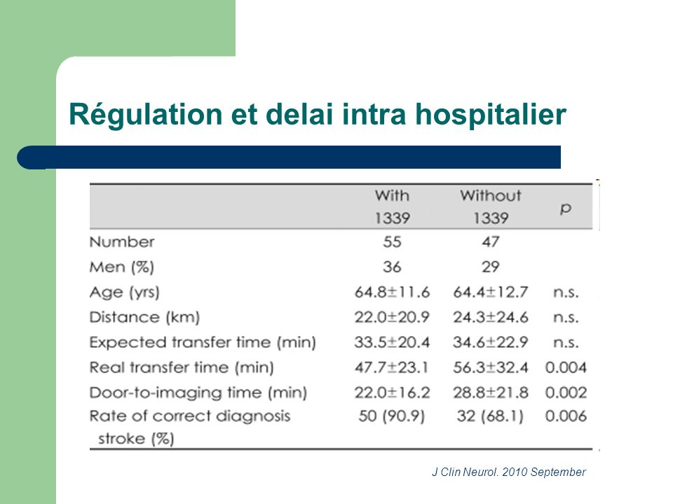 Régulation et delai intra hospitalier