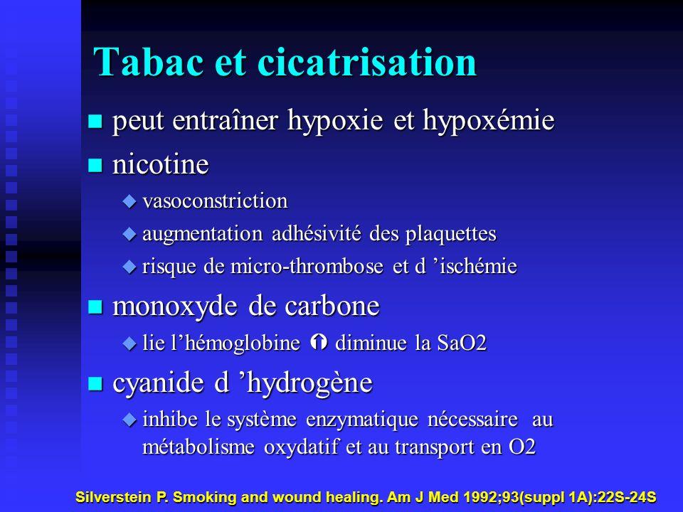 Tabac et cicatrisation