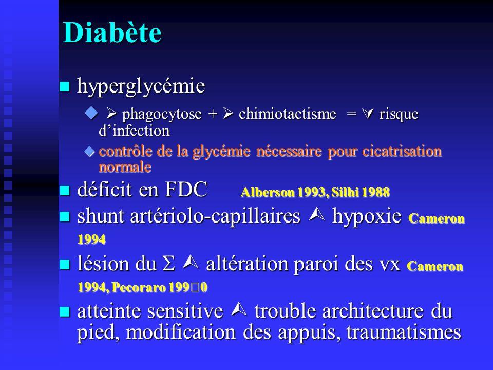 Diabète hyperglycémie