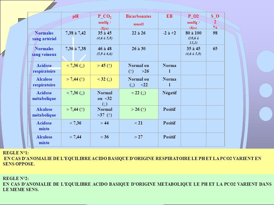 mmHg / (Kpa) mmol/l pH P_CO2 Bicarbonates EB P_O2 S_O2 %
