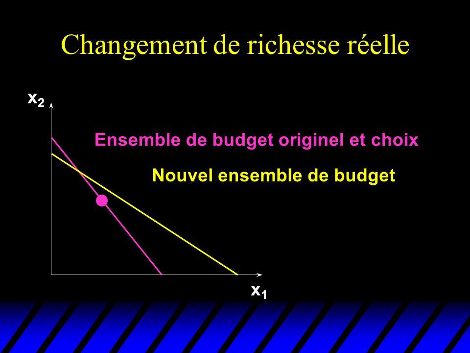 Changement de richesse réelle