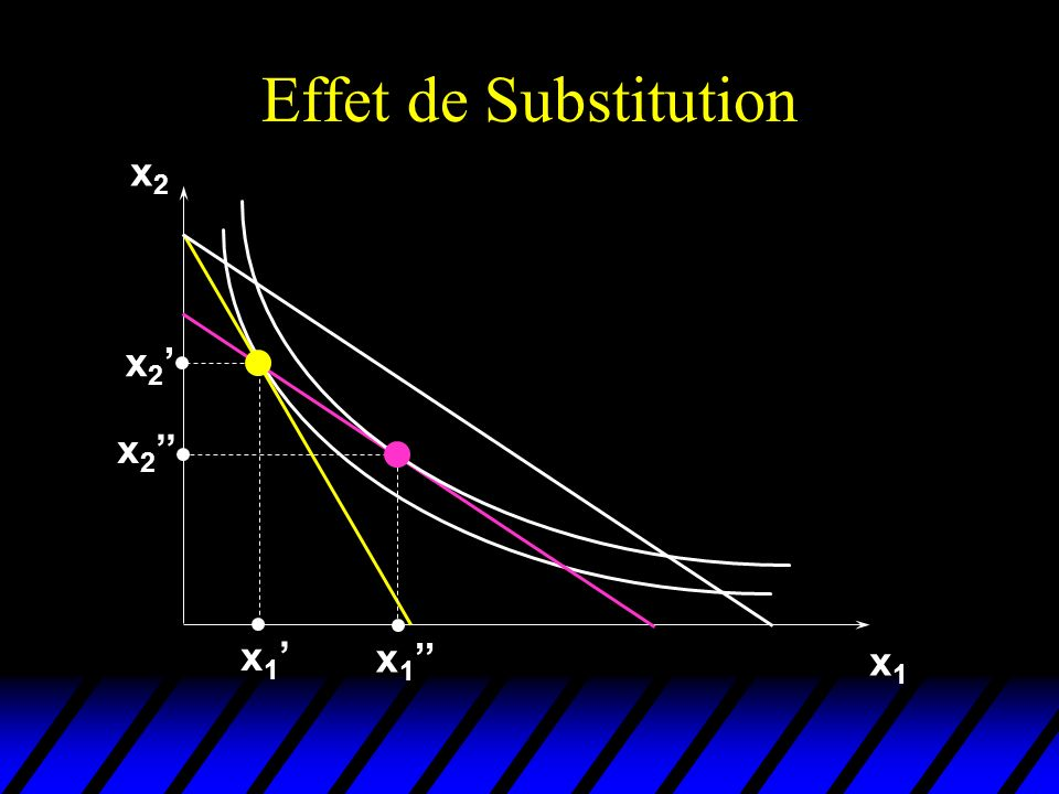 Effet de Substitution x2 x2' x2'' x1' x1'' x1