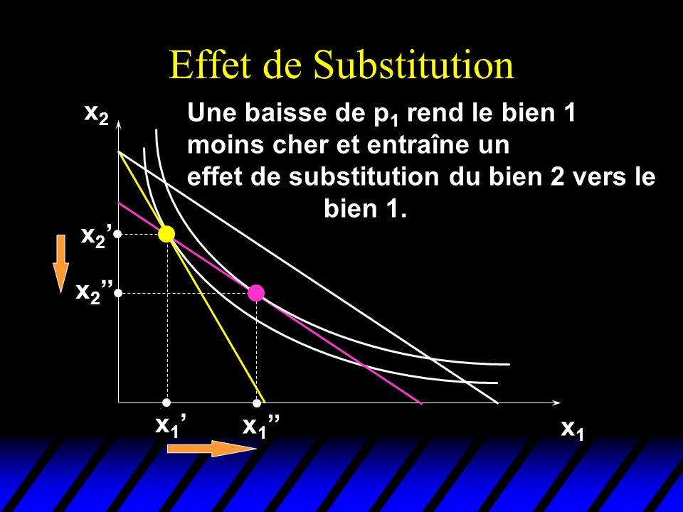 Effet de Substitution x2 Une baisse de p1 rend le bien 1