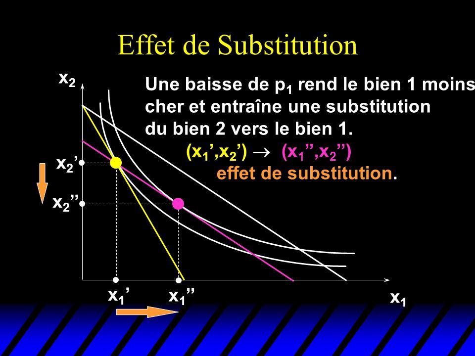 Effet de Substitution x2