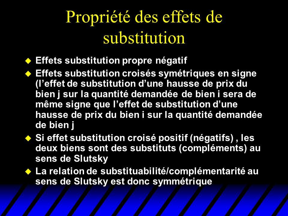 Propriété des effets de substitution