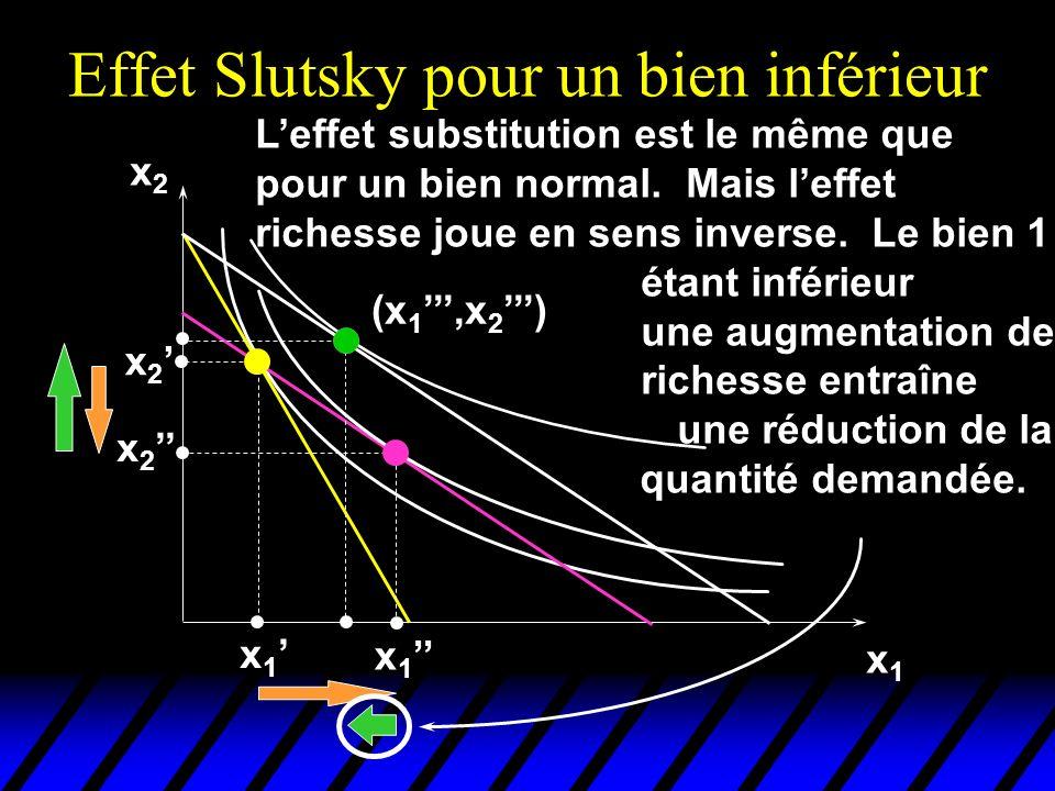 Effet Slutsky pour un bien inférieur