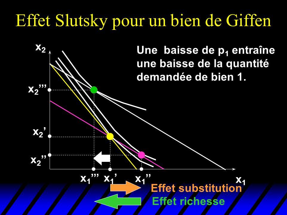 Effet Slutsky pour un bien de Giffen