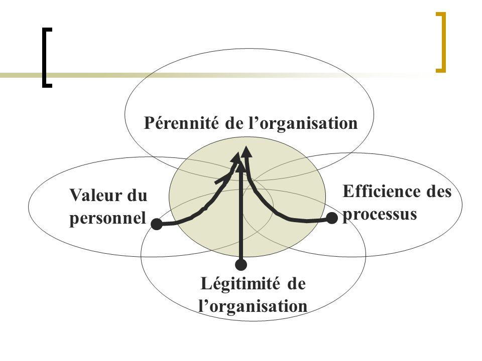 Pérennité de l'organisation Légitimité de l'organisation