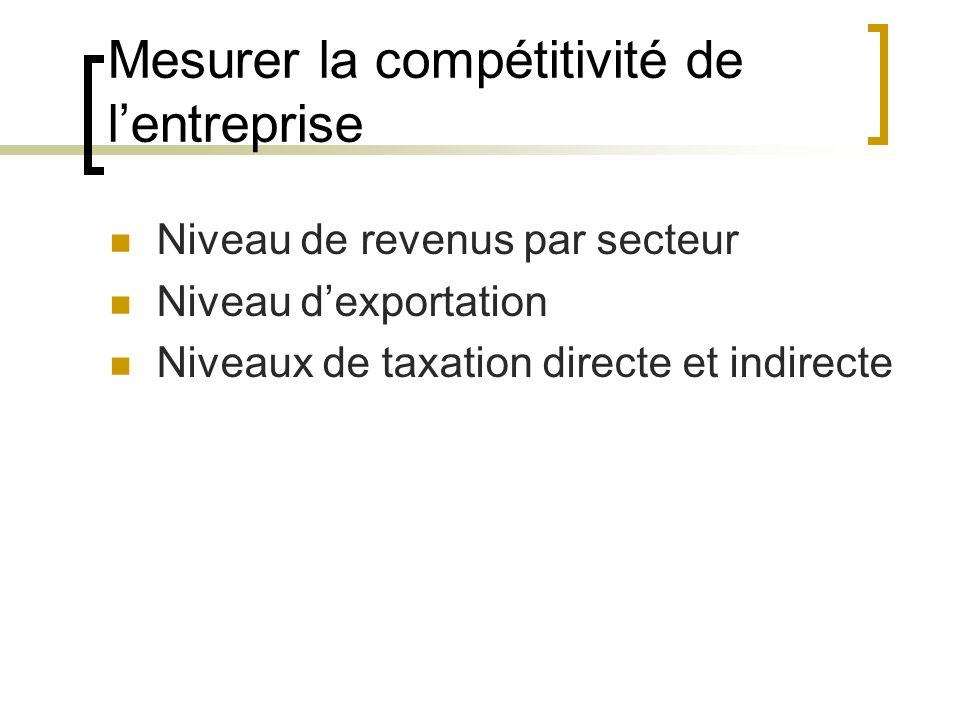 Mesurer la compétitivité de l'entreprise