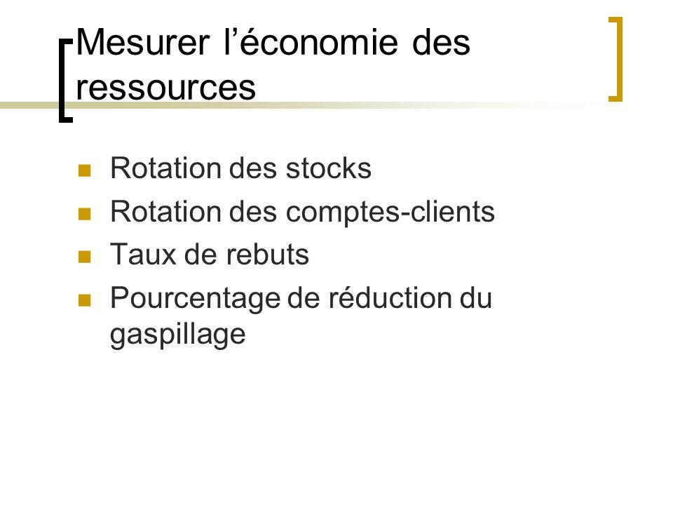Mesurer l'économie des ressources