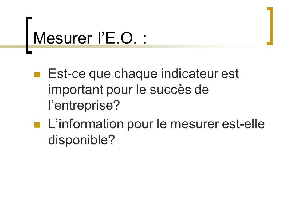 Mesurer l'E.O. : Est-ce que chaque indicateur est important pour le succès de l'entreprise.