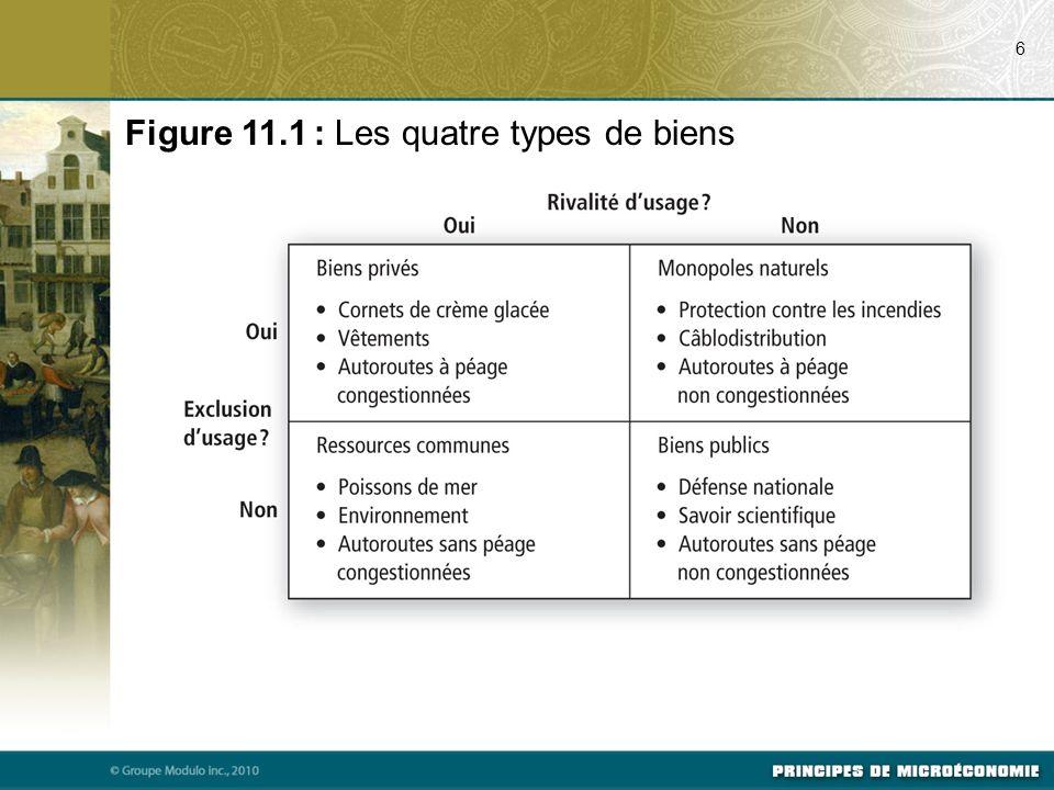 Figure 11.1 : Les quatre types de biens